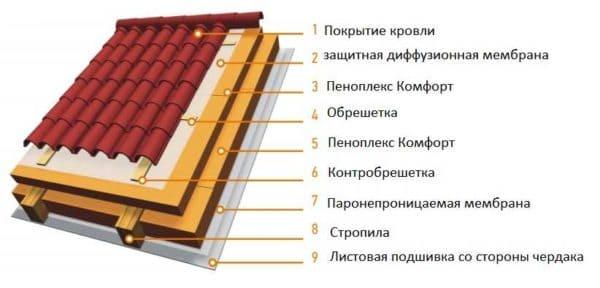 Пеноплэкс - где и когда можно использовать и его технические характеристики 010