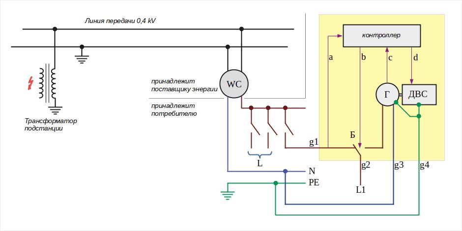 Генератор для дачи - как выбрать, основные принципы и обзор моделей 02