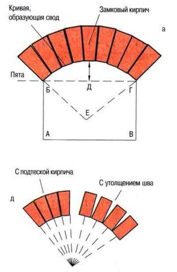 Как сделать камин своими руками - пошаговая инструкция 37