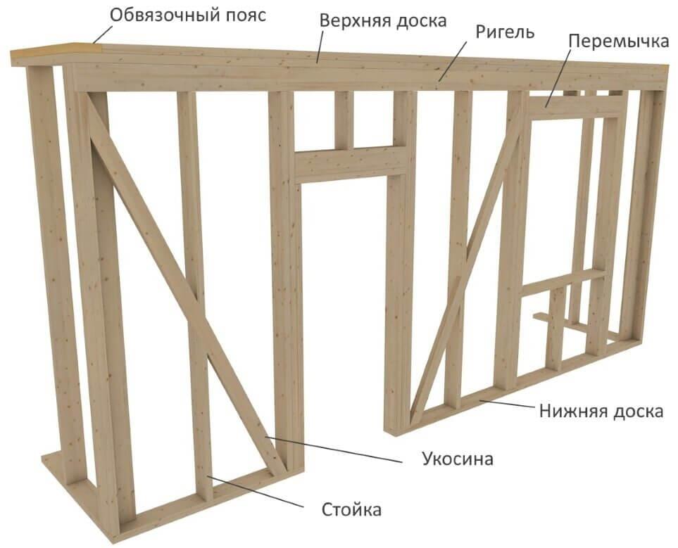 Каркасный дом своими руками - пошаговая инструкция 018