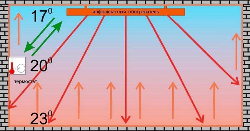 Виды инфракрасных обогревателей - принцип работы и выбор 005
