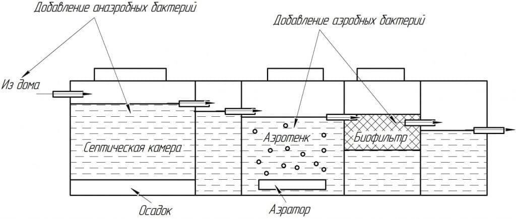 Выбор септика - классификация, применение, принцип действия 004